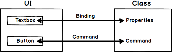What is the importance of command and bindings in MVVM pattern