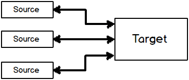 Explain multi binding and multivalue converters? ( NET WPF