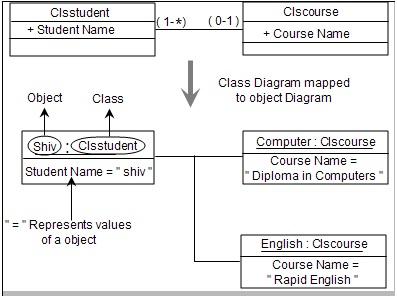 Net interview questions explain object diagrams in uml net ccuart Gallery